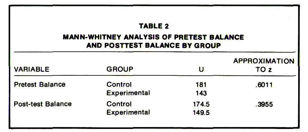 TABLE 2MAN N-WHITNEY ANALYSIS OF PRETEST BALANCE AND POSTTEST BALANCE BY GROUP