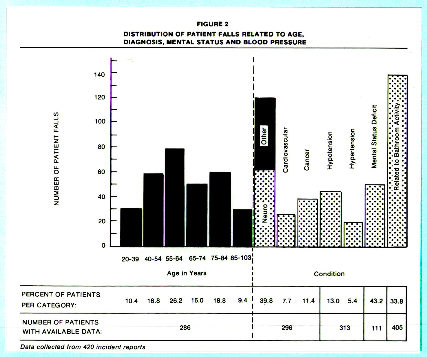 DISTRIBUTION OF PATIENT FALLS RELATED TO AGE, DIAGNOSIS, MENTAL STATUS AND BLOOD PRESSURE