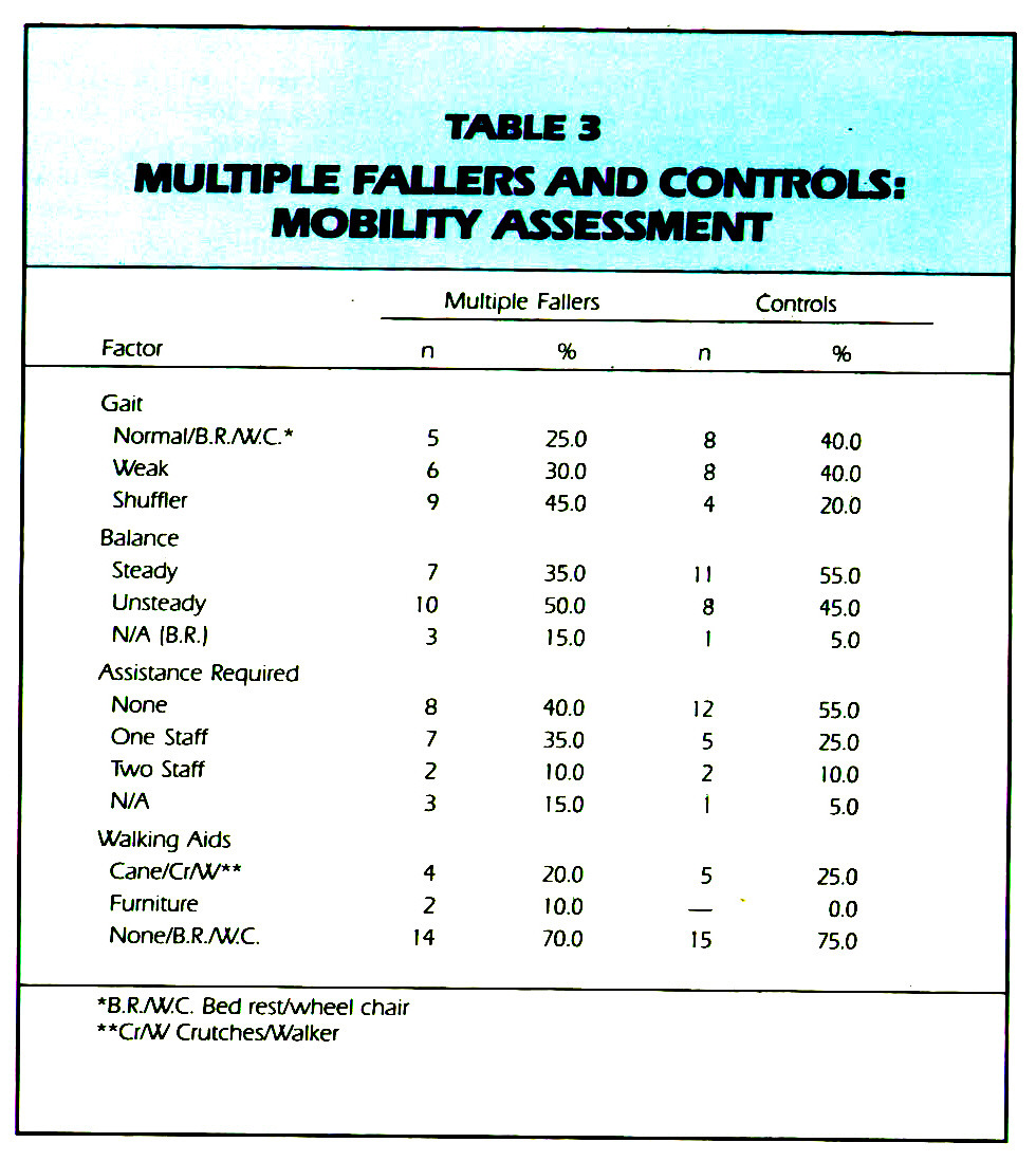 TABLE 3MULTIPLE FALLERS AND CONTROLS: MOBILITY ASSESSMENT