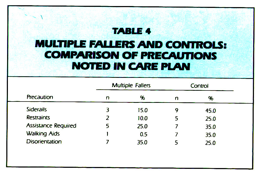 TABLE 4MULTIPLE FALLERS AND CONTROLS: COMPARISON OF PRECAUTIONS NOTED IN CARE PLAN