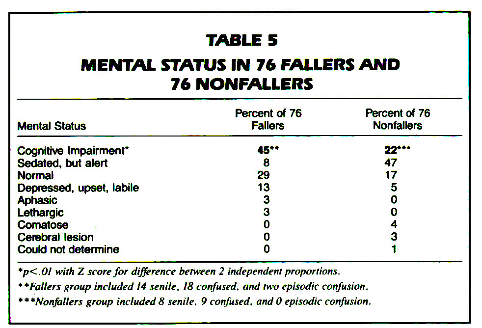 TABLE 5MENTAL STATUS IN 76 FALLERS AND 76 NONFALLERS