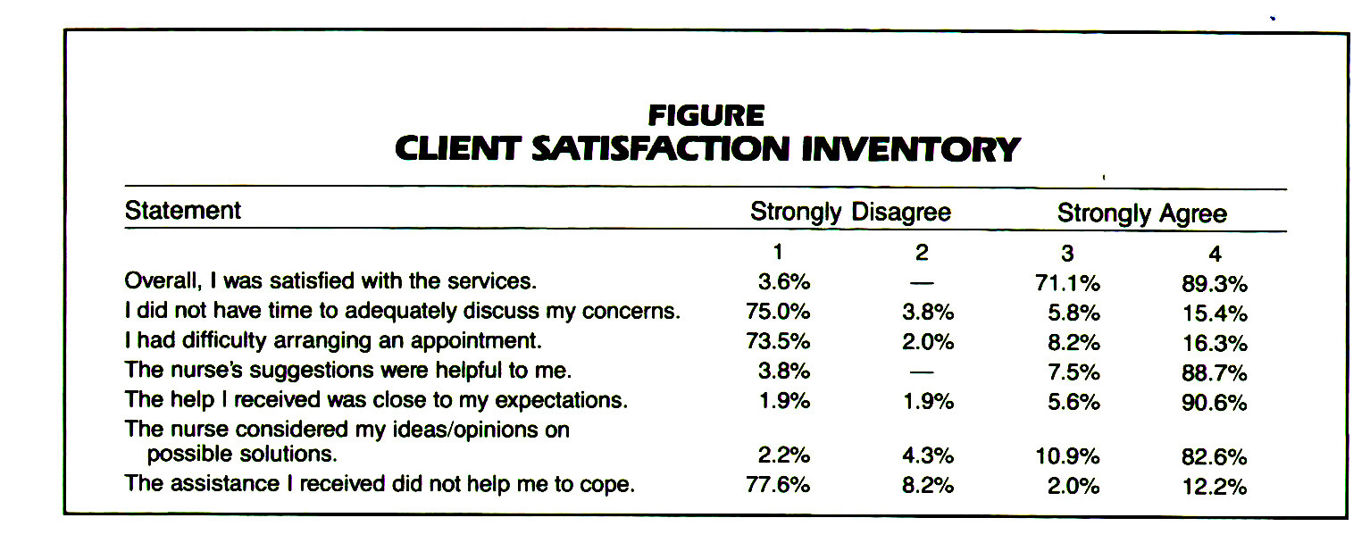 FIGURECLIENT SATISFACTION INVENTORY
