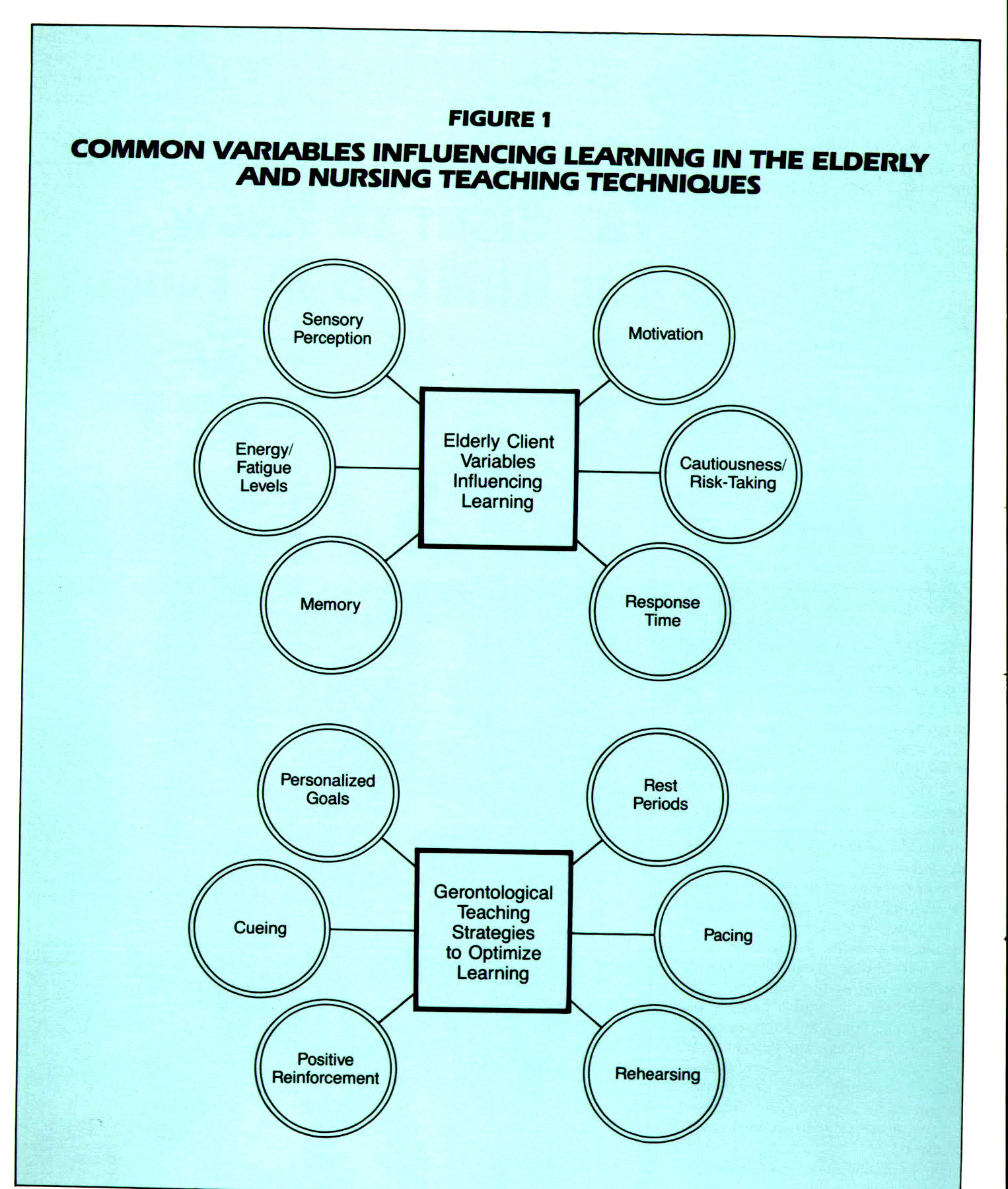FIGURE 1COMMON VARIABLES INFLUENCING LEARNING IN THE ELDERLY AND NURSING TEACHING TECHNIQUES