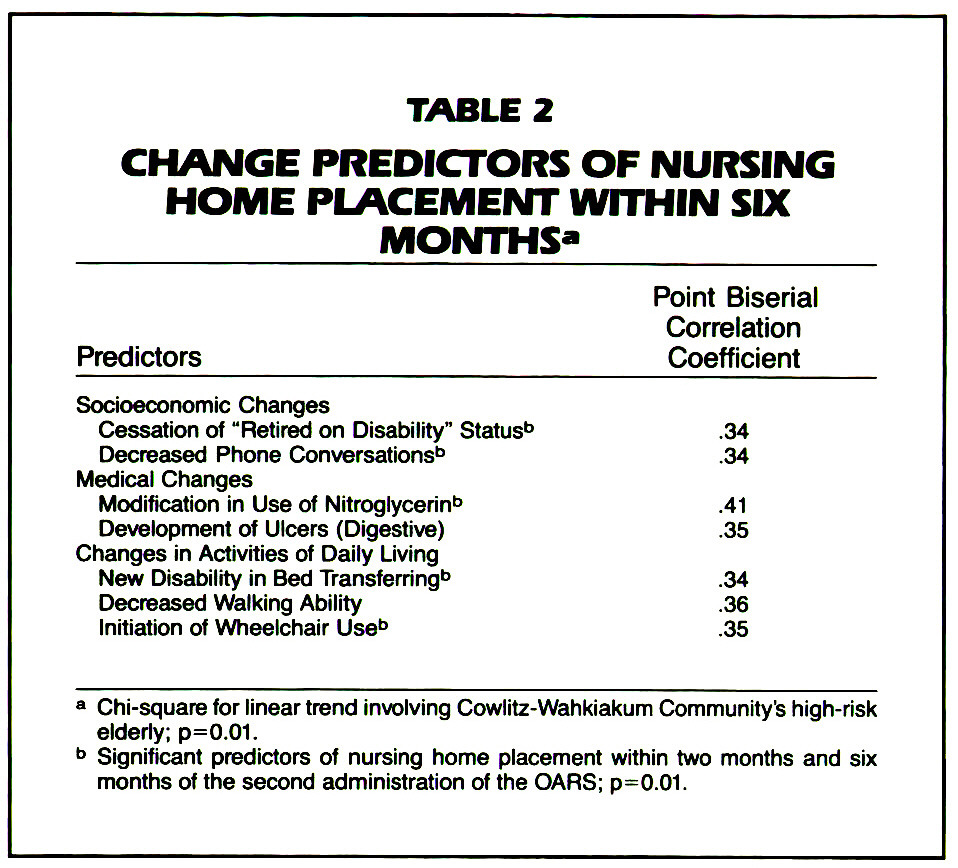 TABLE 2CHANGE PREDICTORS OF NURSING HOME PLACEMENT WITHIN SIX MONTHS*