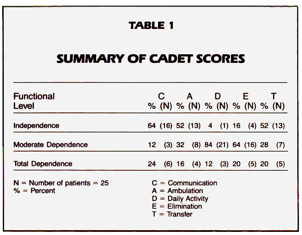 TABLE 1SUMMARY OF CADET SCORES