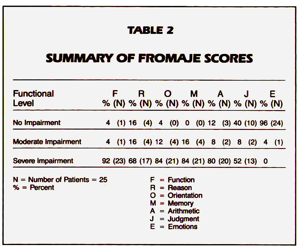TABLE 2SUMMARY OF FROMAJE SCORES