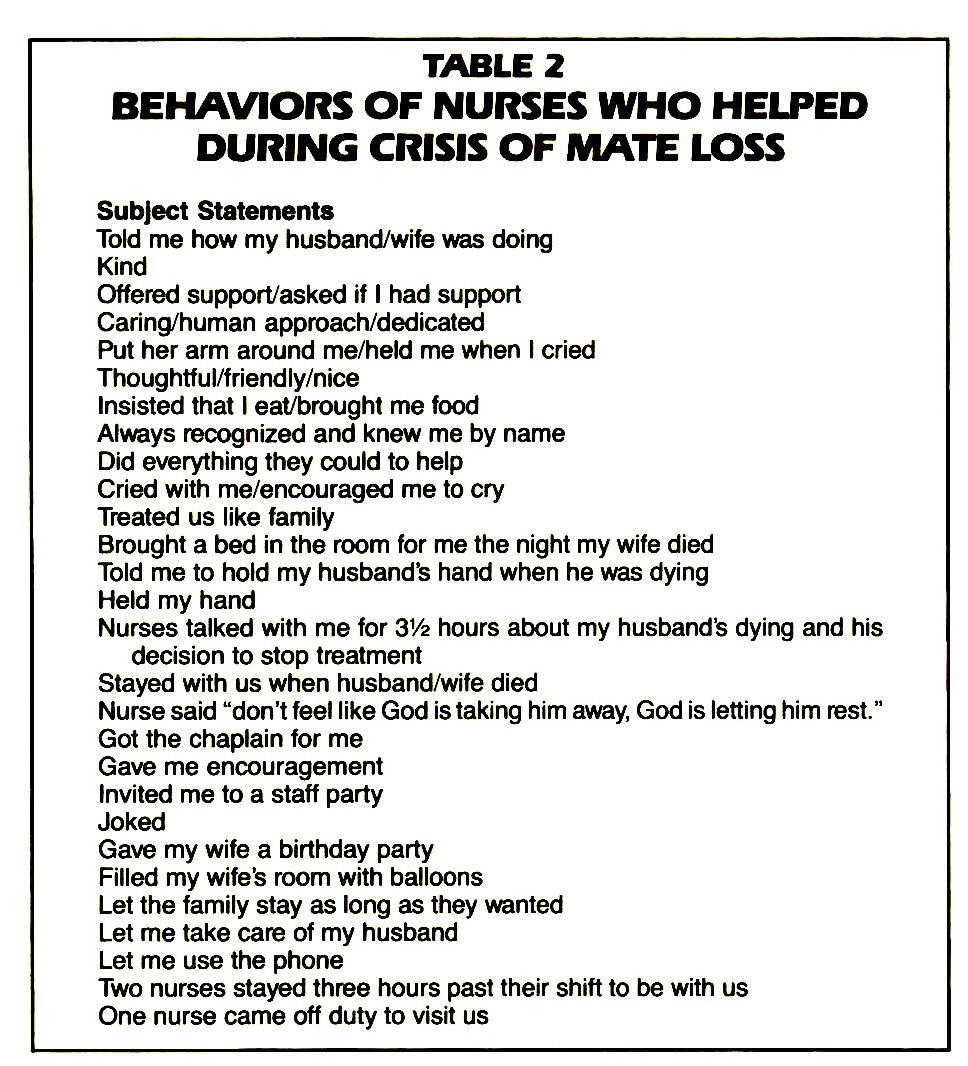 TABLE 2BEHAVIORS OF NURSES WHO HELPED DURING CRISIS OF MATE LOSS
