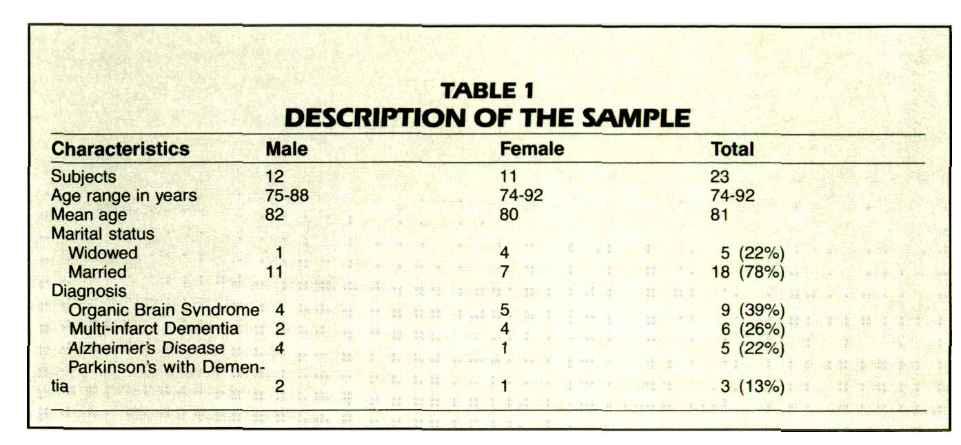 TABLE 1DESCRIPTION OF THE SAMPLE