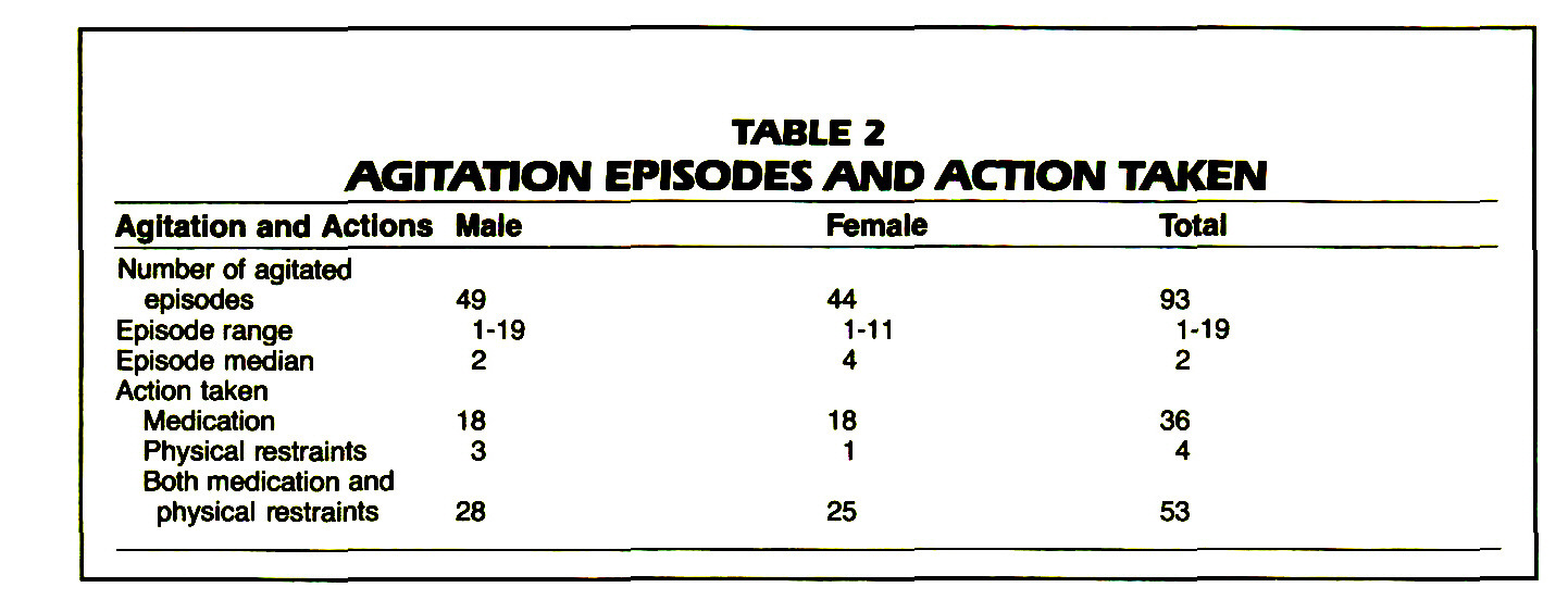 TABLE 2AGITATION EPISODES AND ACTION TAKEN