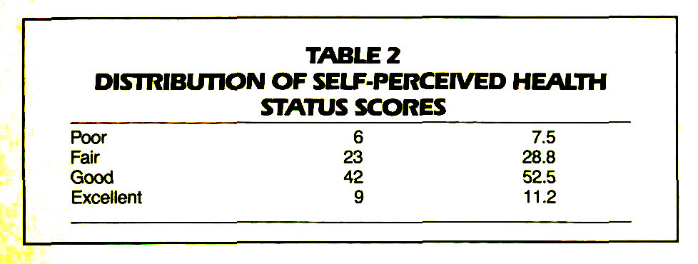 TABLE 2DISTRIBUTION OF SELF-PERCEIVED HEALTH STATUS SCORES