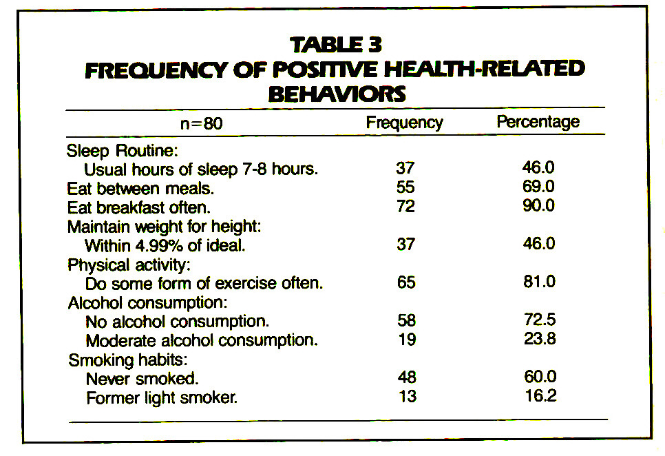 TABLE 3FREQUENCY OF POSITIVE HEALTH-RELATED BEHAVIORS