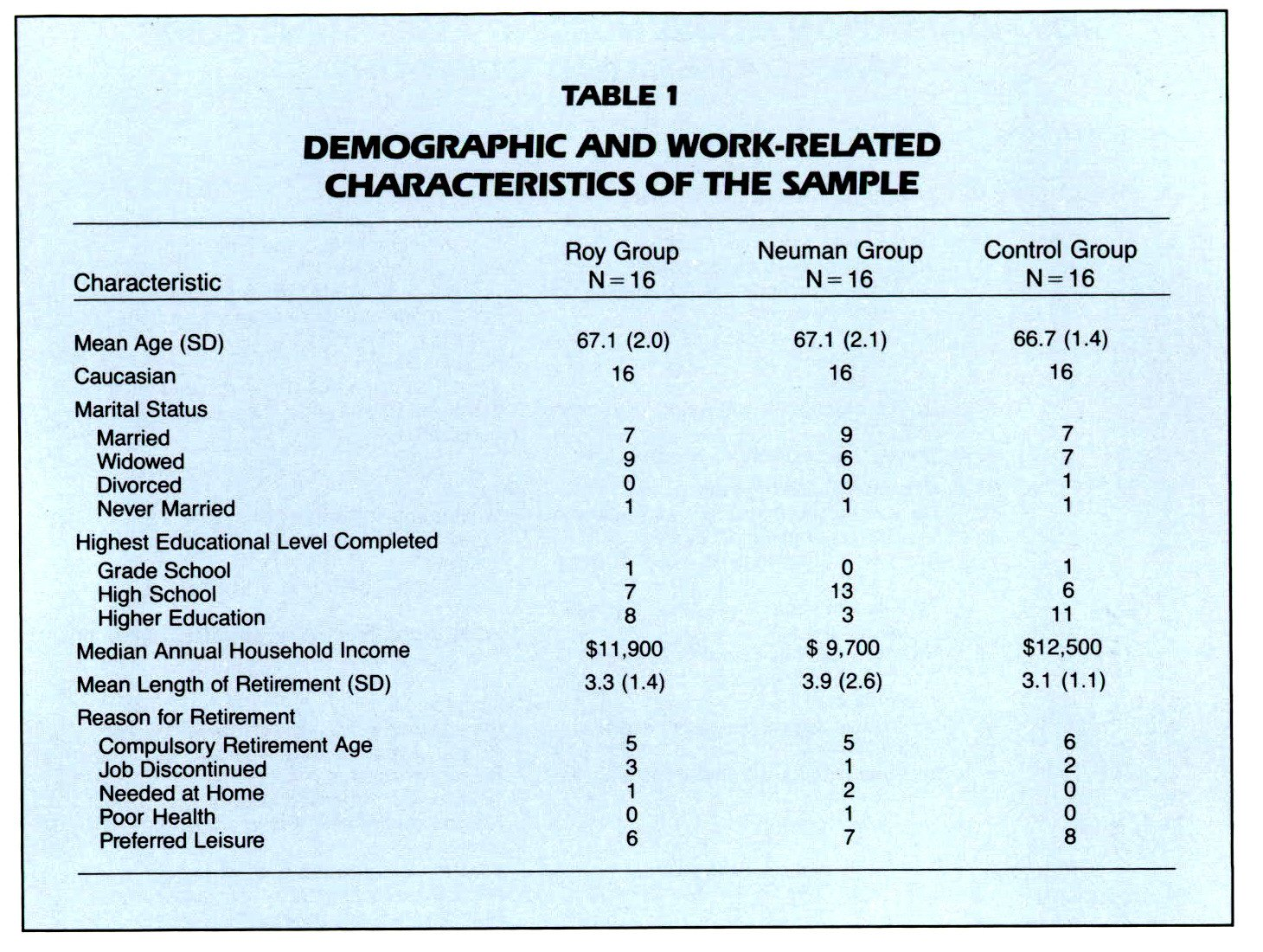 TABLE 1DEMOGRAPHIC AND WORK-RELATED CHARACTERISTICS OF THE SAMPLE
