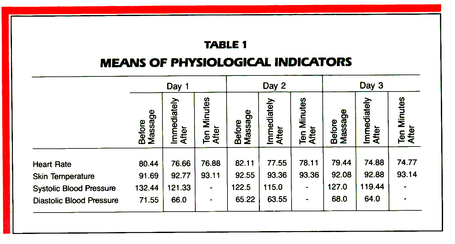 TABLEIMEANS OF PHYSIOLOGICAL INDICATORS