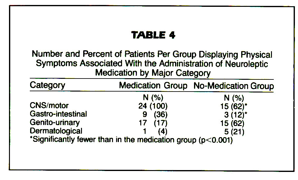 TABLE 4Number and Percent of Patients Per Group Displaying Physical Symptoms Associated With the Administration of Neuroleptic Medication by Major Category