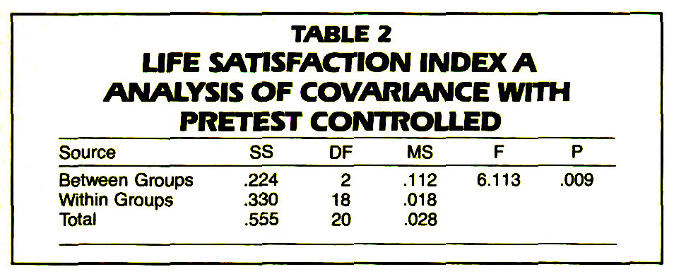 TABLE 2LIFE SATISFACTION INDEXA ANALYSIS OF COVARiANCE WITH PRETEST CONTROLLED
