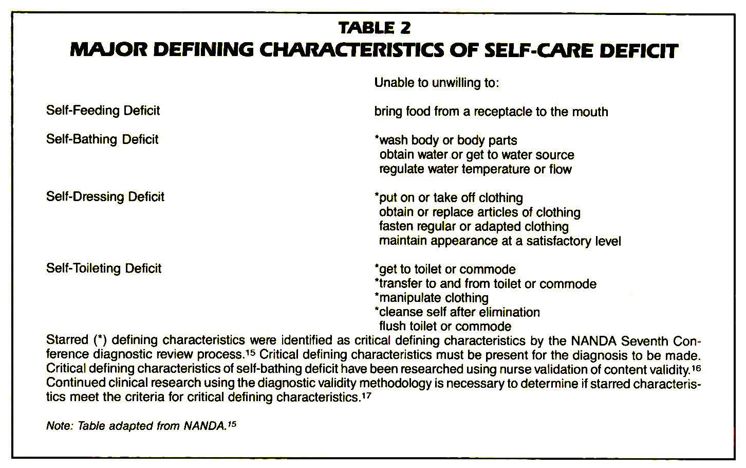 TABLE 2MAJOR DEFINING CHARACTERISTICS OF SELF-CARE DEFICIT