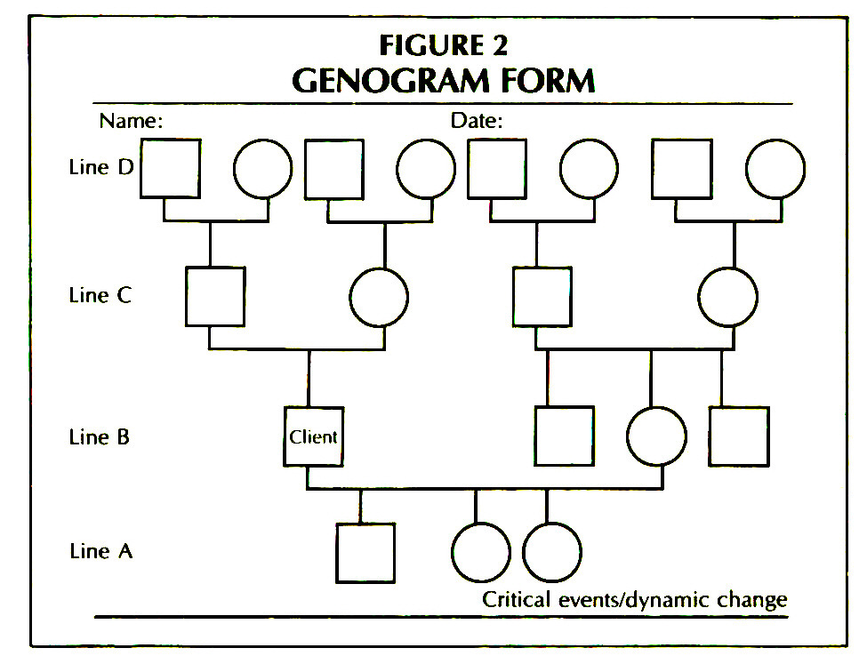 FIGURE 2GENOGRAM FORM