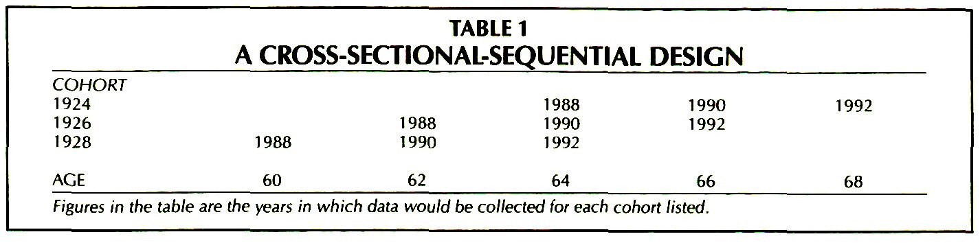 TABLE 1A CROSS-SECTIONAL-SEQUENTIAL DESIGN