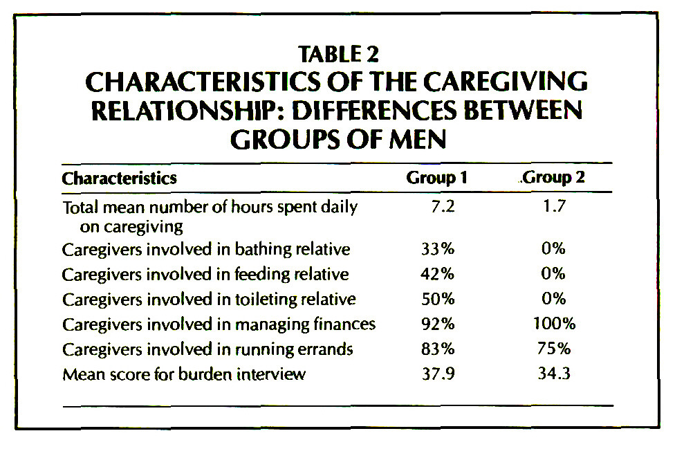 TABLE 2CHARACTERISTICS OF THE CAREGIVING RELATIONSHIP: DIFFERENCES BETWEEN GROUPS OF MEN