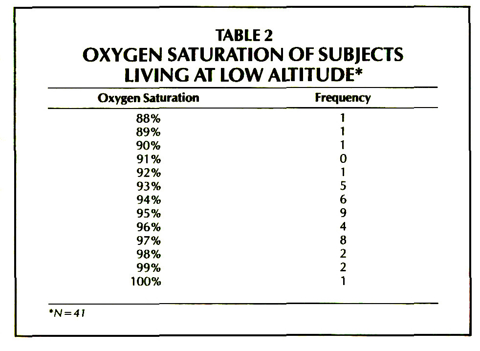 TABLE 2OXYGEN SATURATION OF SUBJECTS LIVING AT LOW ALTITUDE*