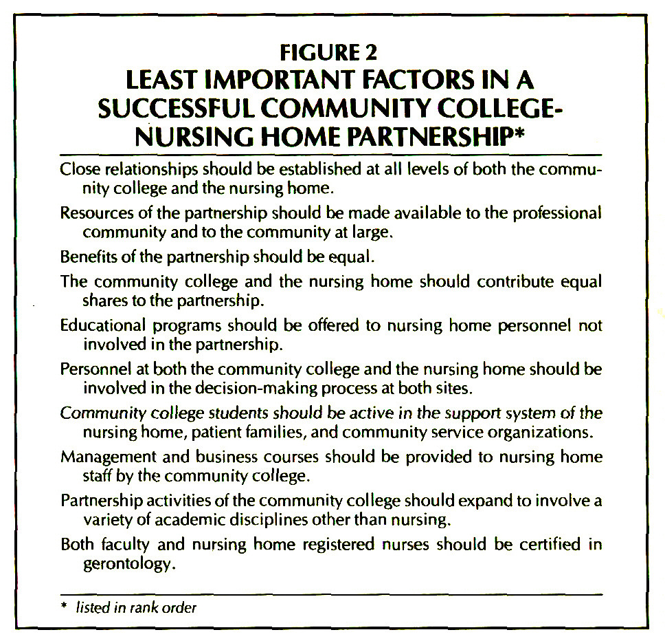 FIGURE 2LEAST IMPORTANT FACTORS IN A SUCCESSFUL COMMUNITY COLLEGENURSING HOME PARTNERSHIP*