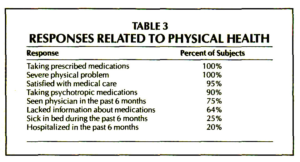 TABLE 3RESPONSES RELATED TO PHYSICAL HEALTH