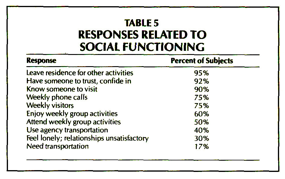 TABLE 5RESPONSES RELATED TO SOCIAL FUNCTIONING