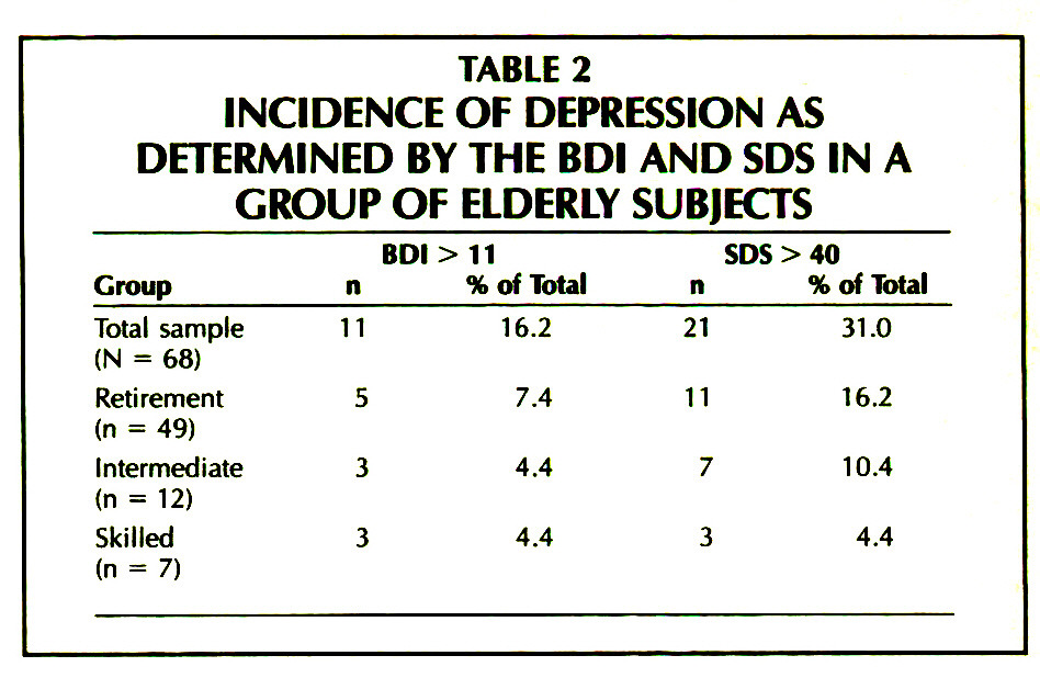 TABLE 2INCIDENCE OF DEPRESSION AS DETERMINED BY THE BDI AND SDS IN A GROUP OF ELDERLY SUBJECTS