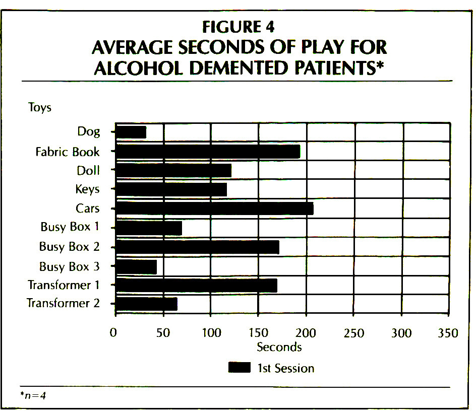 FIGURE 4AVERAGE SECONDS OF PLAY FOR ALCOHOL DEMENTED PATIENTS*
