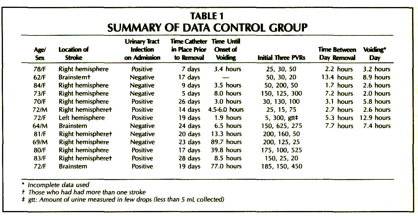 TABLE 1SUMMARY OF DATA CONTROL GROUP