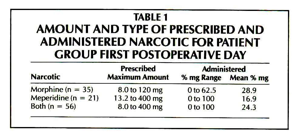 TABLE 1AMOUNT AND TYPE OF PRESCRIBED AND ADMINISTERED NARCOTIC FOR PATIENT GROUP FIRST POSTOPERATIVE DAY