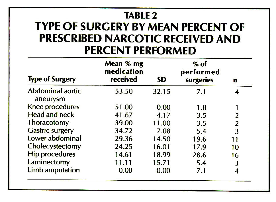 TABLE 2TYPE OF SURGERY BY MEAN PERCENT OF PRESCRIBED NARCOTIC RECEIVED AND PERCENT PERFORMED