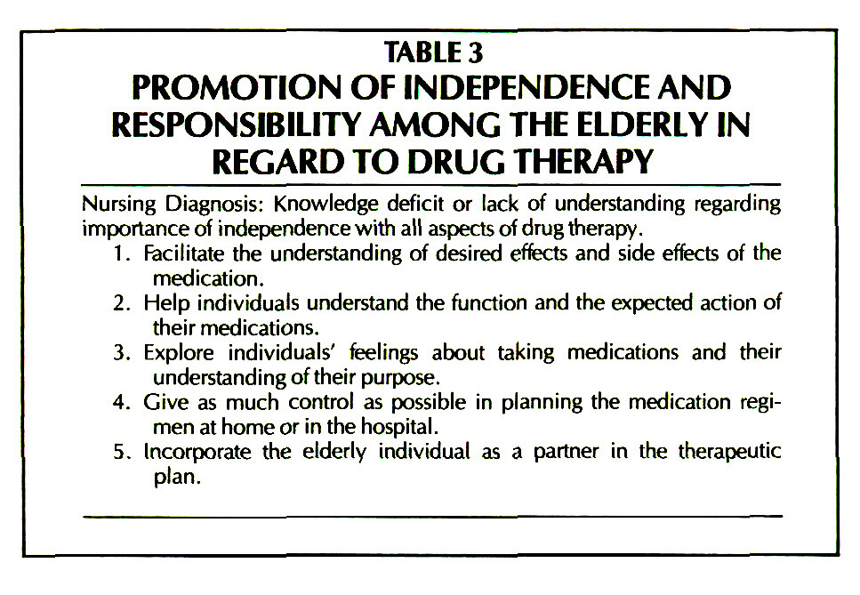 TABLE 3PROMOTION OF INDEPENDENCE AND RESPONSIBILITY AMONG THE ELDERLY IN REGARD TO DRUG THERAPY