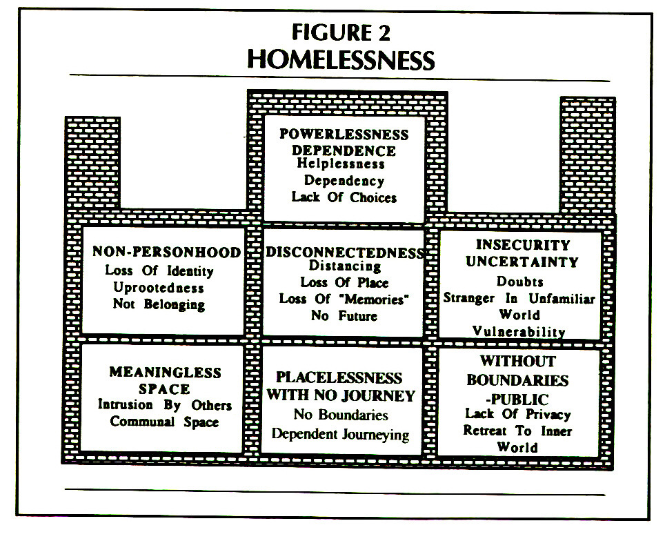 FIGURE 2HOMELESSNESS