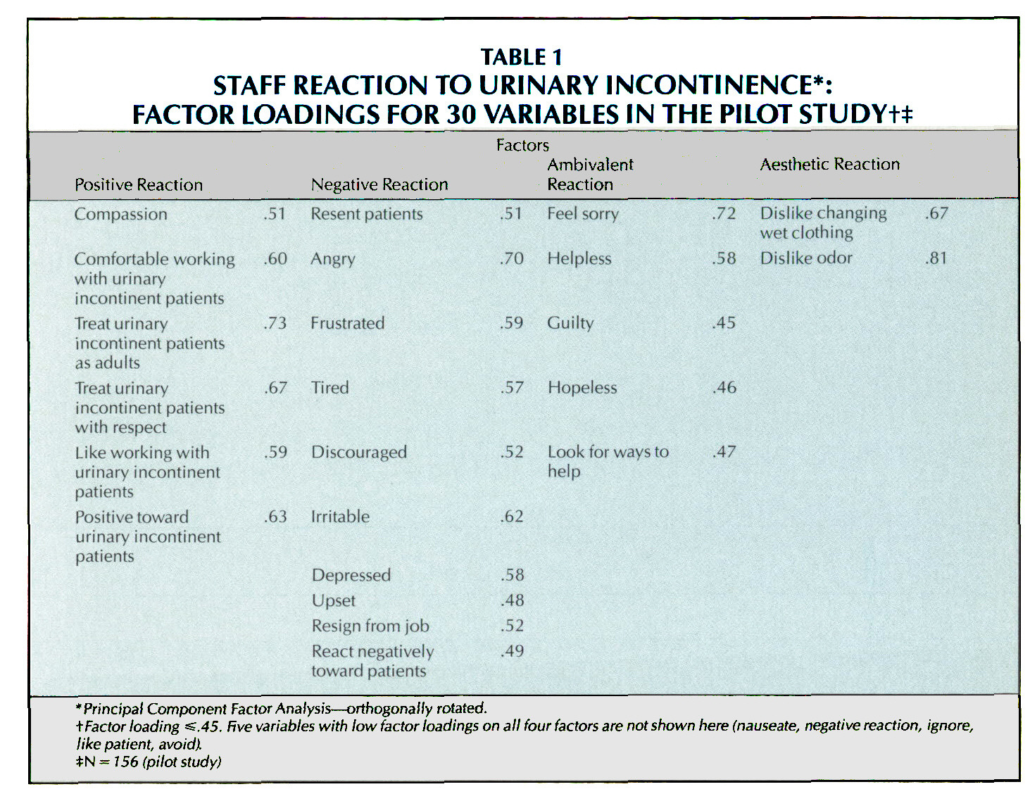 TABLE 1STAFF REACTION TO URINARY INCONTINENCE*: FACTOR LOADINGS FOR 30 VARIABLES IN THE PILOT STUDY+F