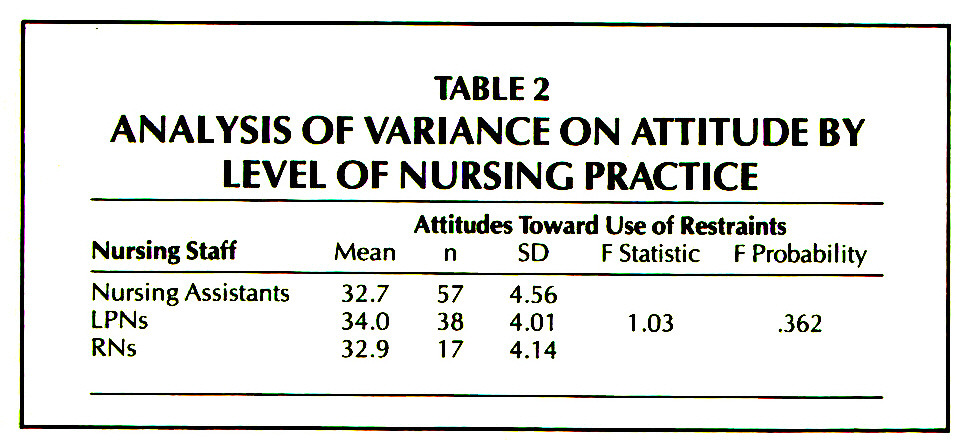 TABLE 2ANALYSIS OF VARIANCE ON ATTITUDE BY LEVEL OF NURSING PRACTICE