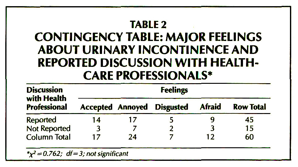 TABLE 2CONTINGENCY TABLE: MAJOR FEELINGS ABOUT URINARY INCONTINENCE AND REPORTED DISCUSSION WITH HEALTHCARE PROFESSIONALS*