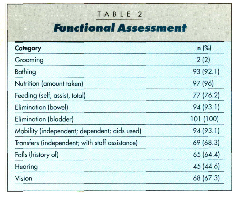T A B L E 2 .; . -:Functional Assessment