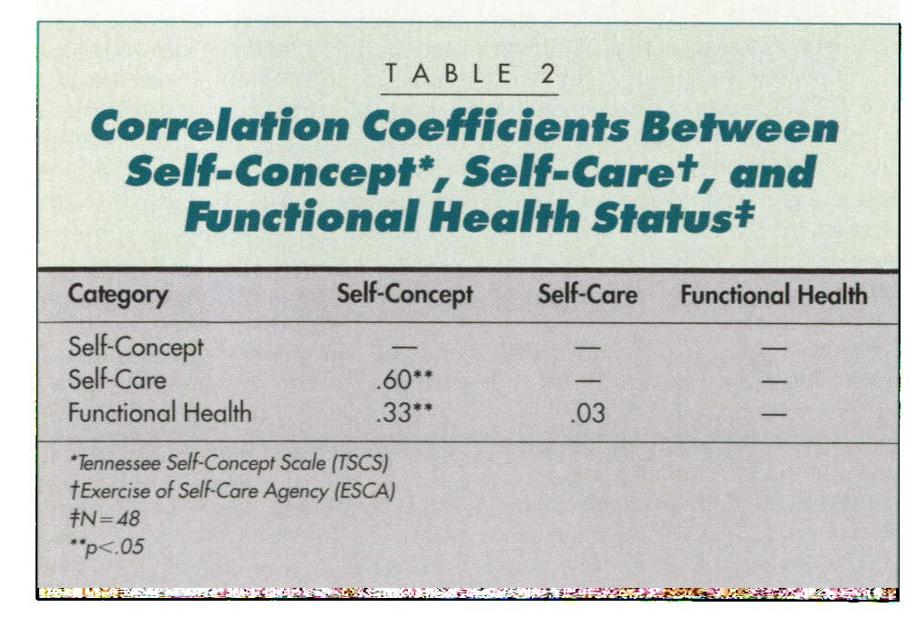 TABLE 2Correlation Coefficients Between Sett-Concept*, Sett-Care†, and functional Health Status*