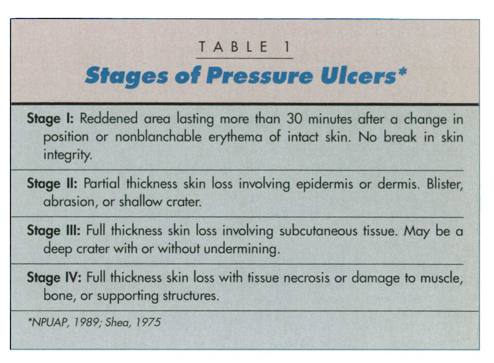 TABLE 1Stages of Pressure Ulcers*