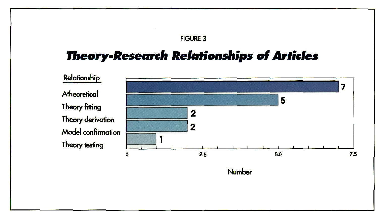FIGURE 3Theory-Research Relationships of Articles