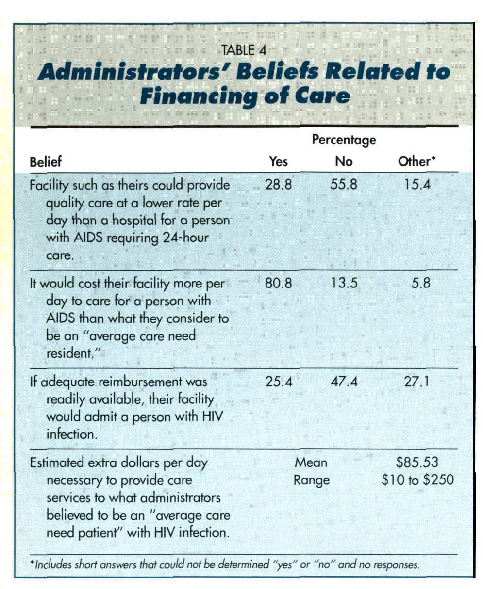 TABLE 4Administrators' Beliefs Related to financing of Care