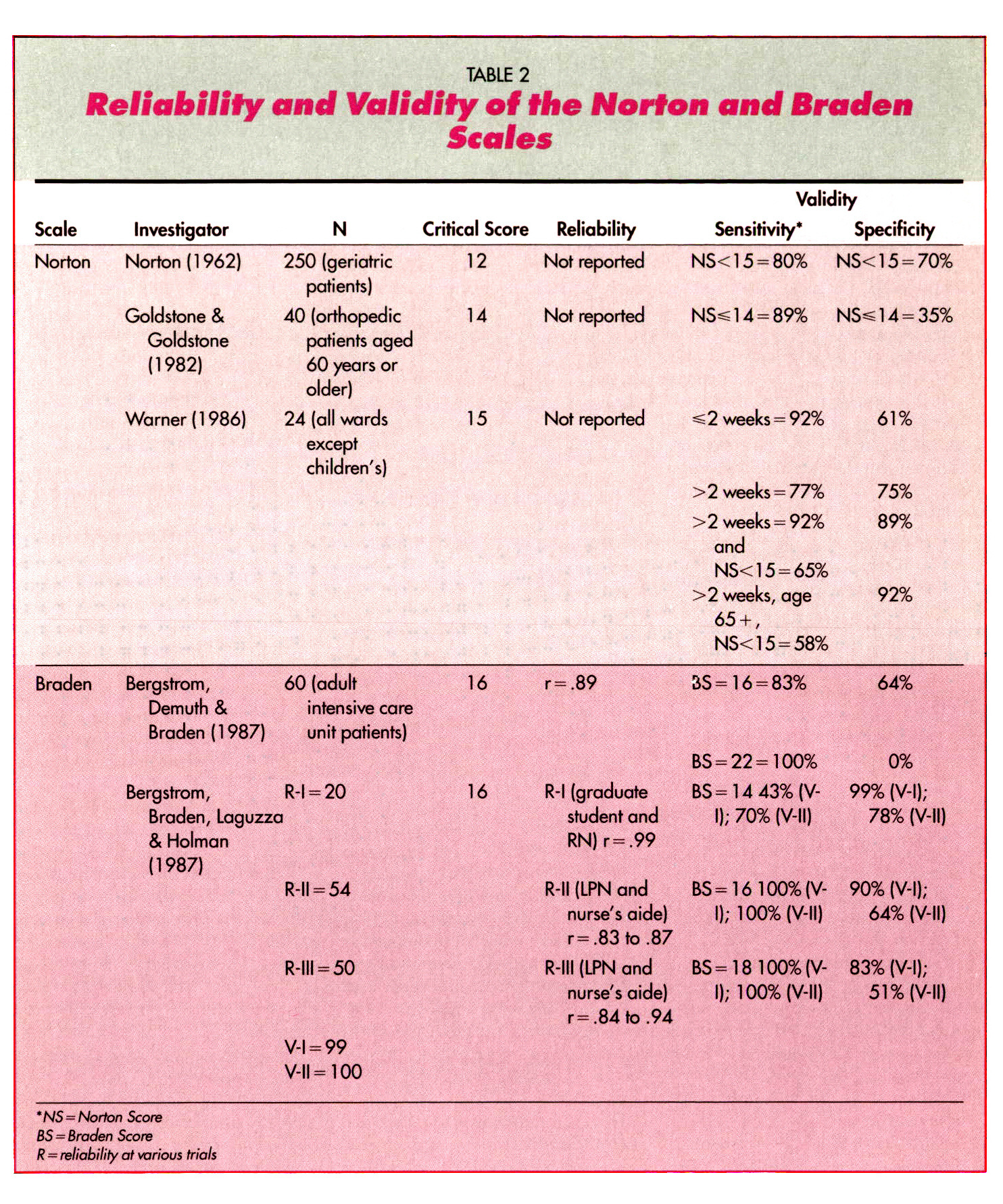 TABLE 2Reliability and Validity of the Norton and Braden Scales