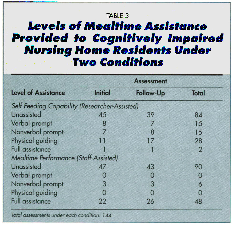 TABLE 3Levels of Mealtime Assistante Provided to Cognitively Impaired Nursing Home Residents Under Two Conditions