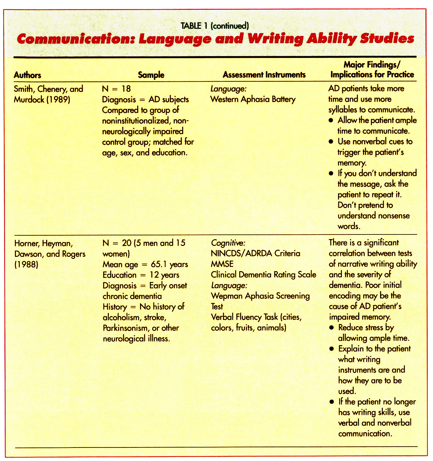 TABLE 1Communication: Language and Writing Ability Studies