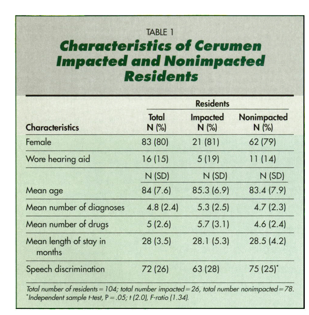 TABLE 1Characteristics of Cerumen Impacted and Nonimpacted Residents