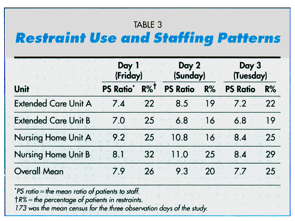 TABLE 3Restraint Use and Staffing Patterns