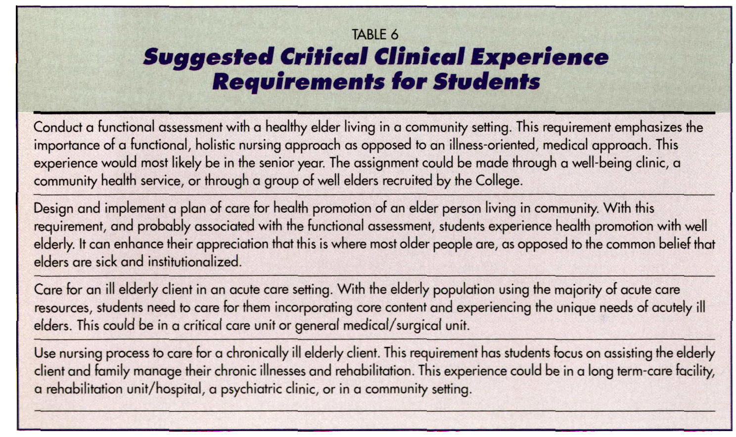 Importance Of Table Setting Baccalaureate Curriculum Gerontological Nursing Objectives