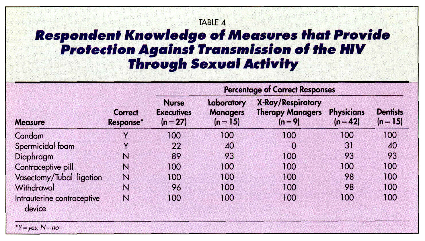 TABLE 4Respondent Knowledge of Measures that Provide Protection Against Transmission of the HIV Through Sexual Activity