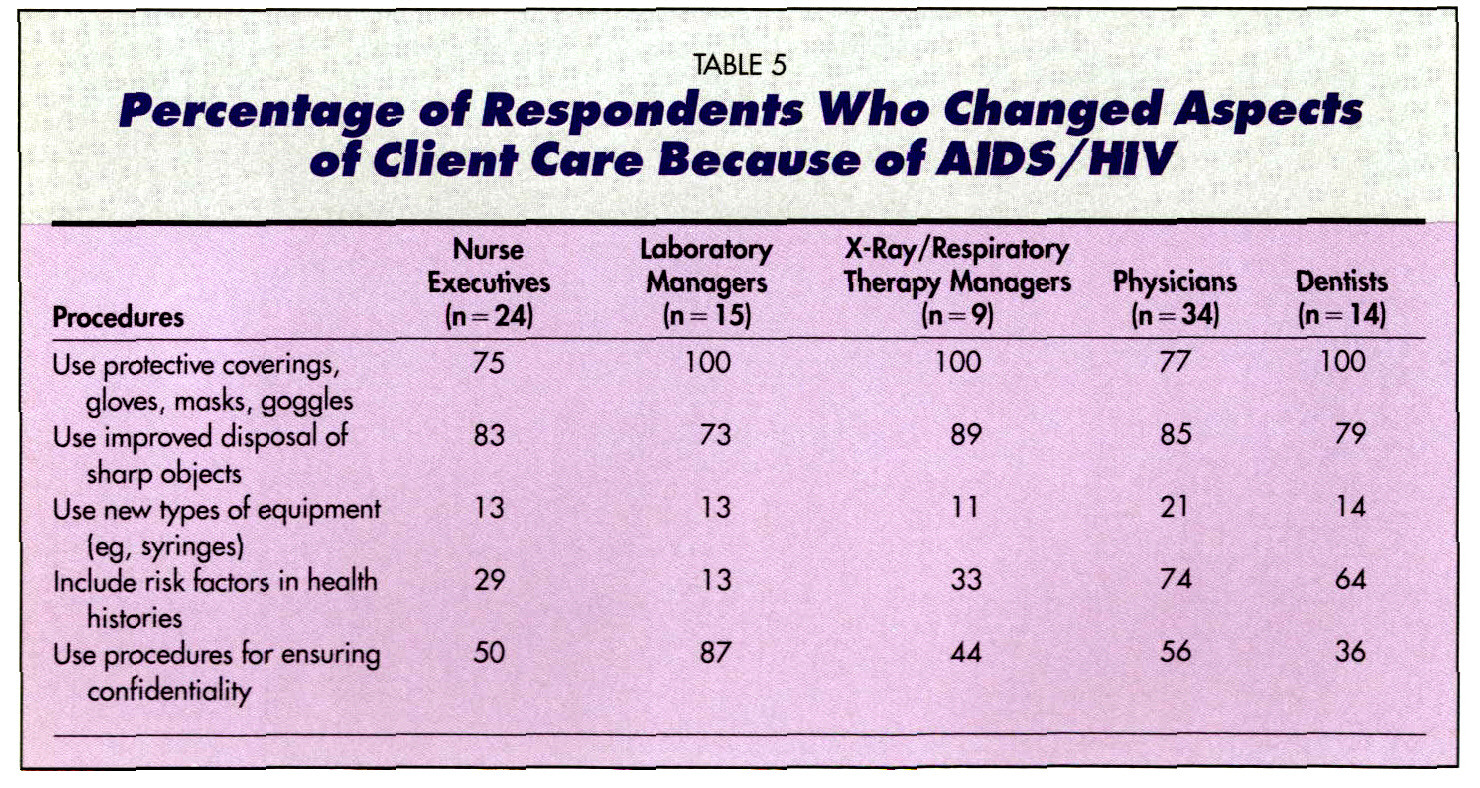 TABLE 5Percentage of Respondents Who Changed Aspects of Client Care Because of AIDS/HIV